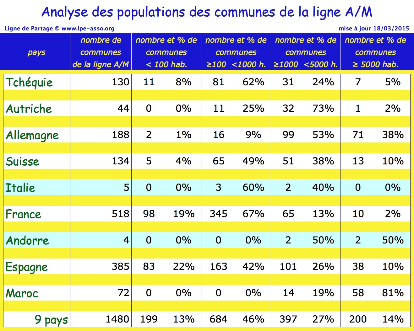 au analyse population communes