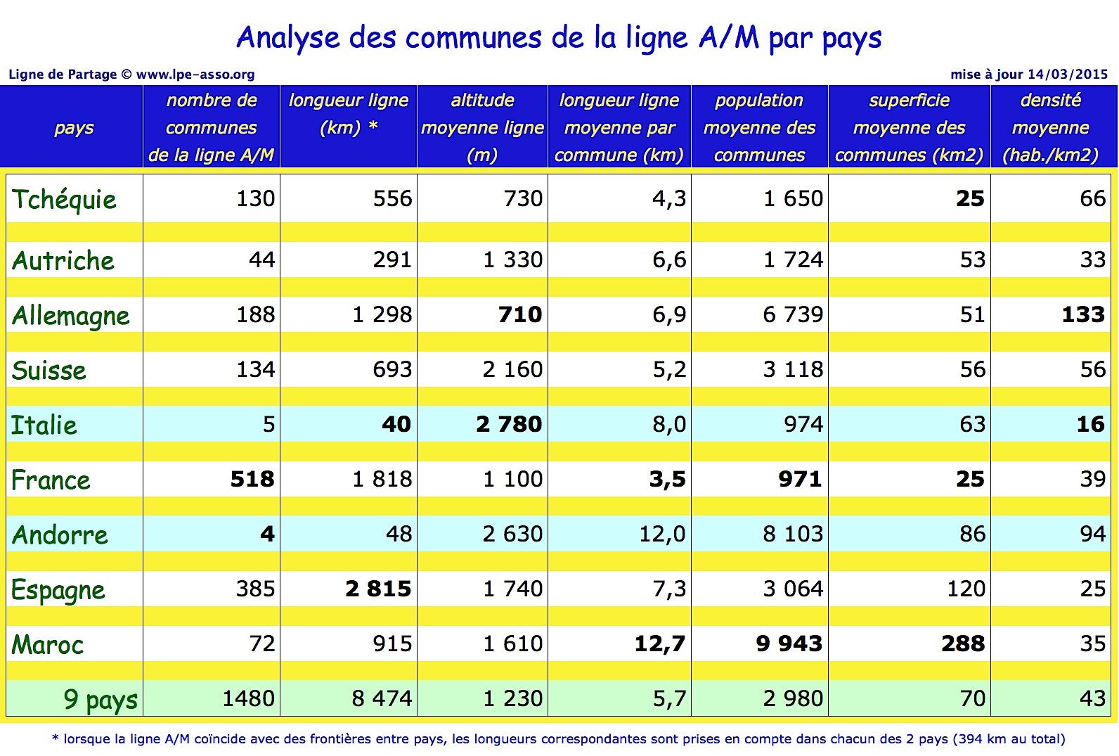 tableau-danalyse-des-communes