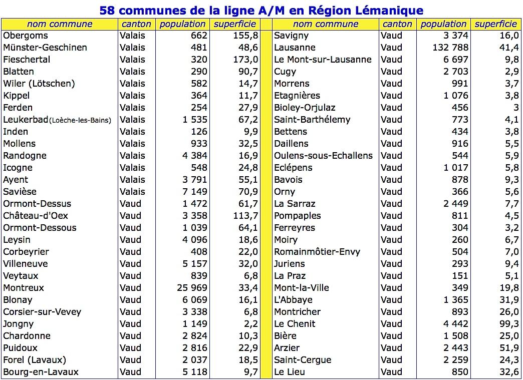 Tableau commune region lemanique