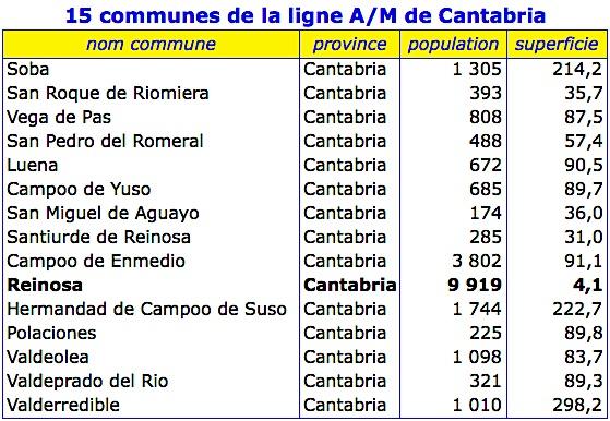 Tableau communes cantabria