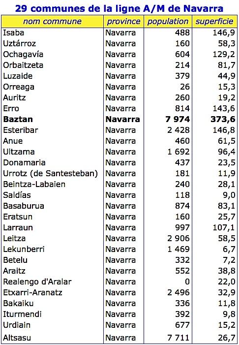 Tableau communes navarra