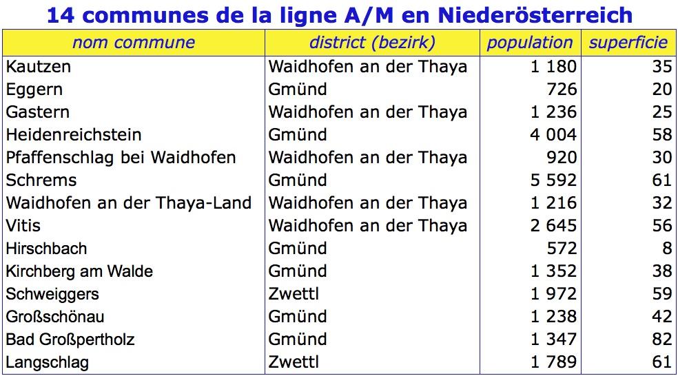 Tableau communes niederosterreich