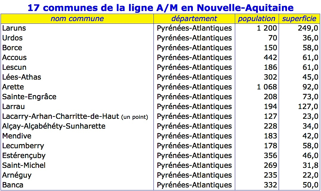 Tableau communes nouvelle aquitaine