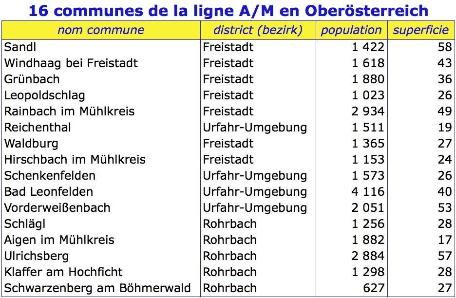Tableau communes oberosterreich
