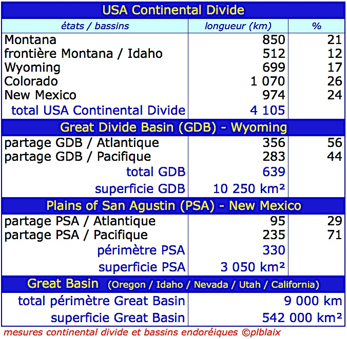 Tableau mesures continental divide et bassins